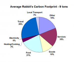 Average Rabbit's Carbon Footprint